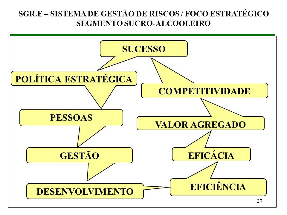 26 (3) SGR.E – SISTEMA DE GESTÃO DE RISCOS / FOCO ESTRATÉGICO (3.2) Como inserir o SGR no SGO Estabelecer o Caminho Estratégico SGR.E – SISTEMA DE GES