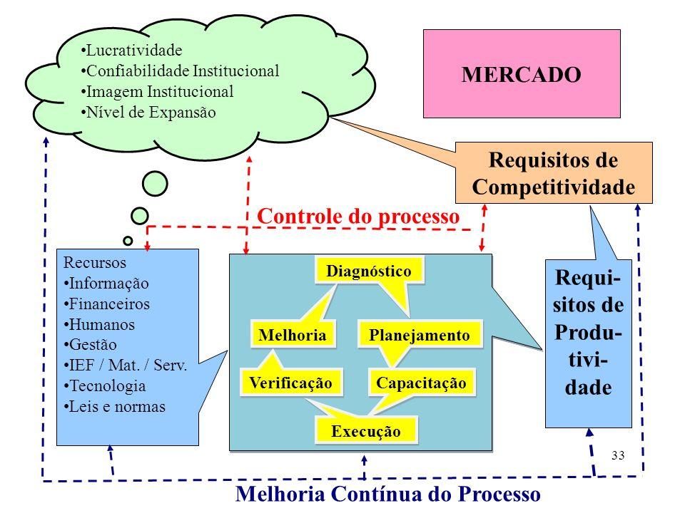 Operações de transformação MERCADO Entradas do processo Saídas do Processo Objetivos Estratégicos Objetivos do Processo Controle do processo Melhoria