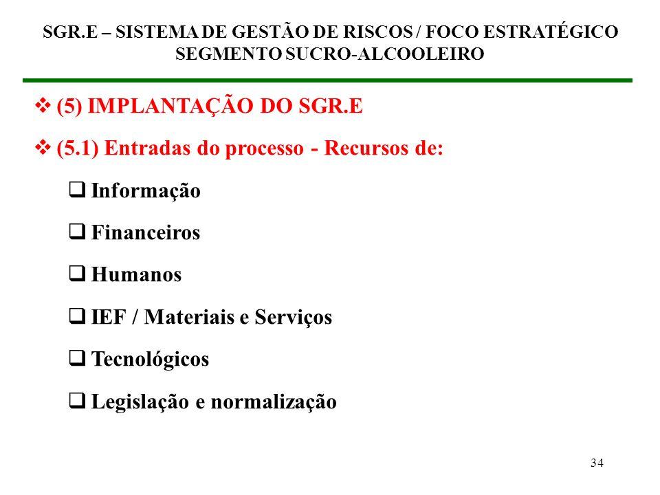 33 MERCADO Recursos Informação Financeiros Humanos Gestão IEF / Mat. / Serv. Tecnologia Leis e normas Requi- sitos de Produ- tivi- dade Lucratividade