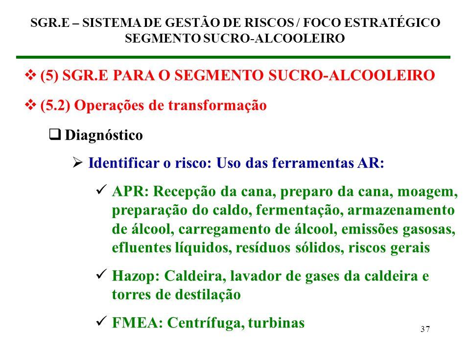 36 Diagnóstico Planejamento Melhoria Capacitação Execução Verificação SGR.E – SISTEMA DE GESTÃO DE RISCOS / FOCO ESTRATÉGICO SEGMENTO SUCRO-ALCOOLEIRO