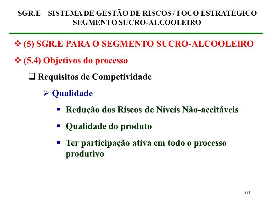 60 (5) SGR.E PARA O SEGMENTO SUCRO-ALCOOLEIRO (5.4) Objetivos do processo Requisitos de Competividade Apresentação Redução dos Riscos de Níveis Não-ac