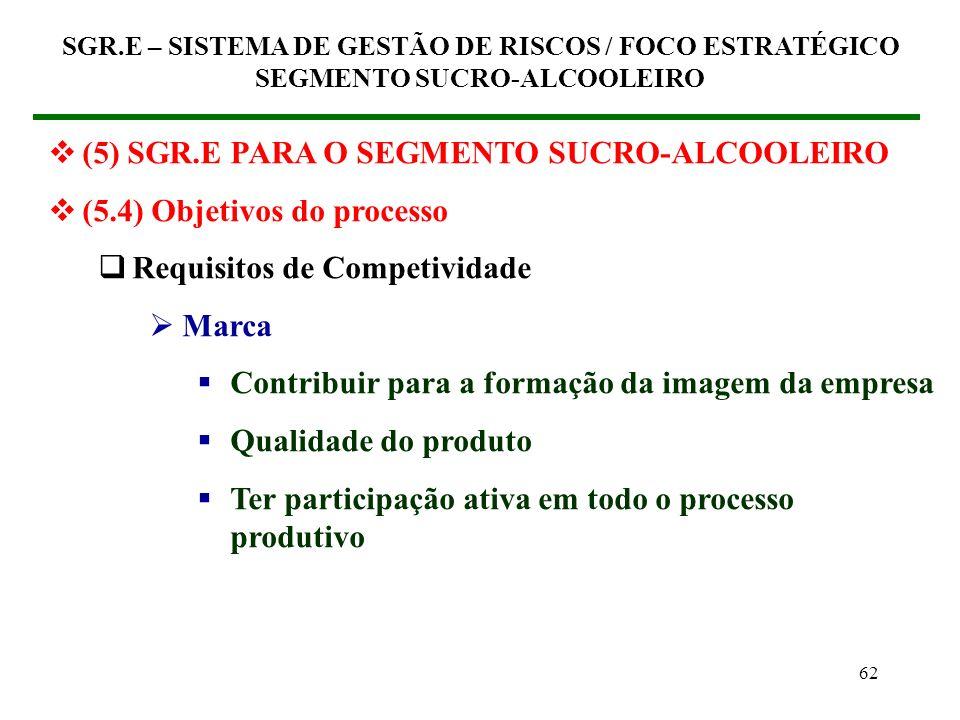 61 (5) SGR.E PARA O SEGMENTO SUCRO-ALCOOLEIRO (5.4) Objetivos do processo Requisitos de Competividade Qualidade Redução dos Riscos de Níveis Não-aceit