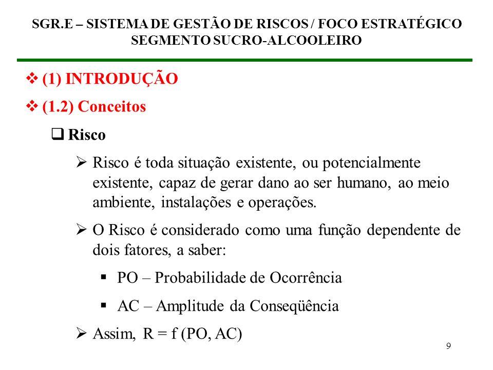 19 SGR.E – SISTEMA DE GESTÃO DE RISCOS / FOCO ESTRATÉGICO SEGMENTO SUCRO-ALCOOLEIRO Q0Q0 Q1Q1 Q2Q2 CUSTOSCUSTOS Curva B Curva A Curva C Curva D Q3Q3 Máximo lucro líquido Q4Q4 Curva E – Benefícios Sociais