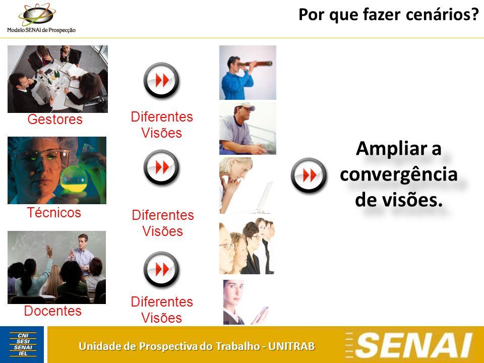 Por que fazer cenários? Gestores Técnicos Docentes Ampliar a convergência de visões. Diferentes Visões Diferentes Visões Diferentes Visões Unidade de