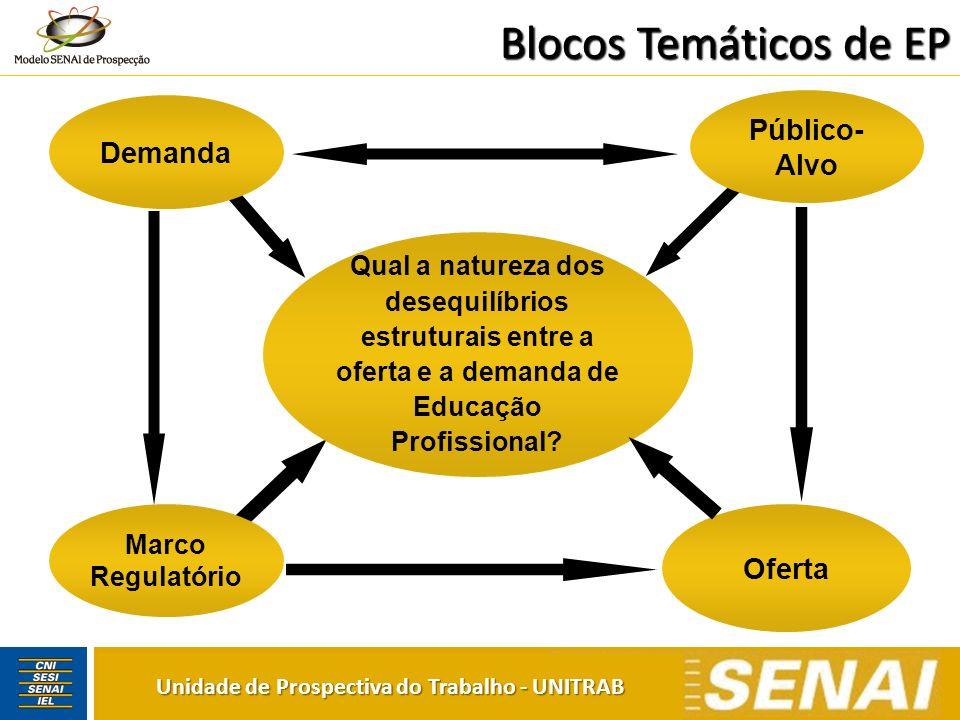 Cenário 1 Unidade de Prospectiva do Trabalho - UNITRAB Economia marcada por forte crescimento econômico interno e externo.