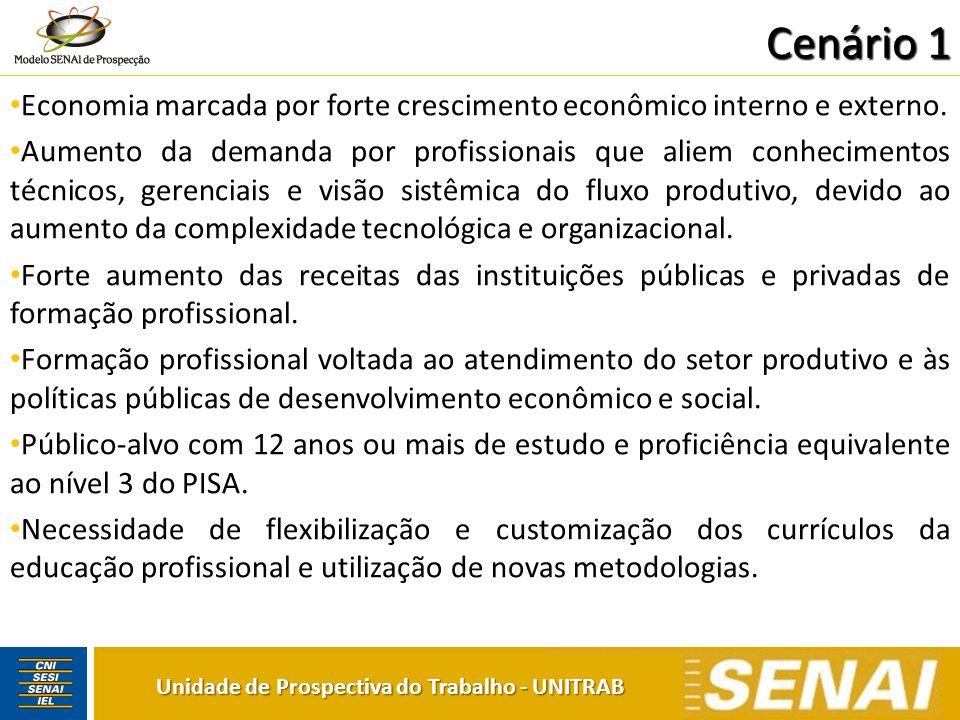 Cenário 1 Unidade de Prospectiva do Trabalho - UNITRAB Economia marcada por forte crescimento econômico interno e externo. Aumento da demanda por prof