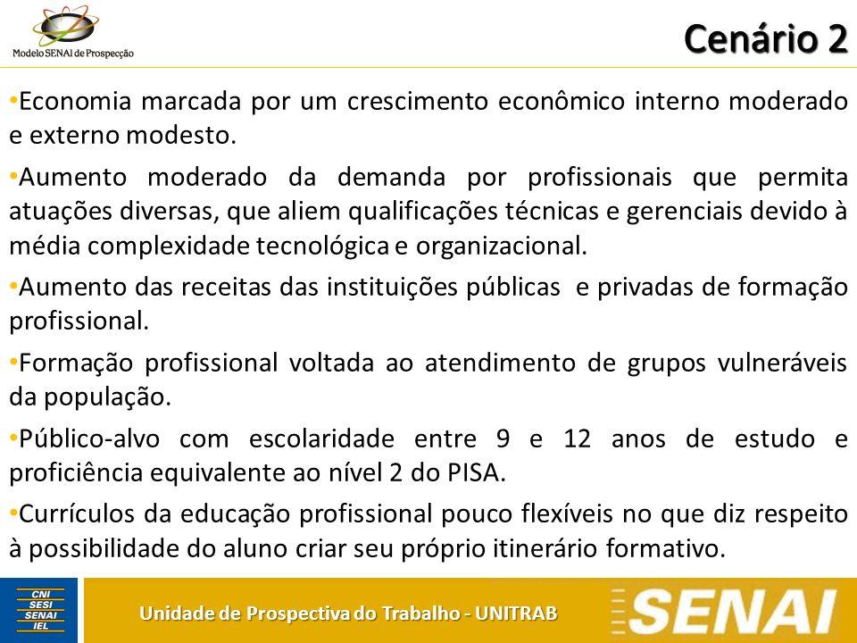 Unidade de Prospectiva do Trabalho - UNITRAB Cenário 2 Economia marcada por um crescimento econômico interno moderado e externo modesto. Aumento moder