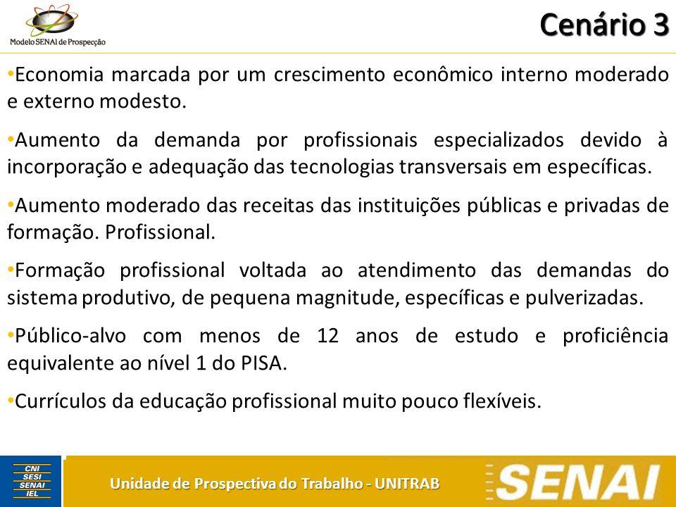 Unidade de Prospectiva do Trabalho - UNITRAB Economia marcada por um crescimento econômico interno moderado e externo modesto. Aumento da demanda por