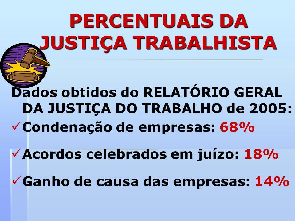 PERCENTUAIS DA JUSTIÇA TRABALHISTA Dados obtidos do RELATÓRIO GERAL DA JUSTIÇA DO TRABALHO de 2005: Condenação de empresas: 68% Acordos celebrados em