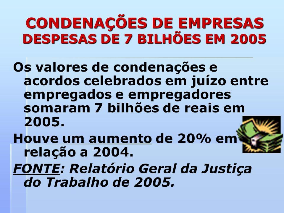 CONDENAÇÕES DE EMPRESAS DESPESAS DE 7 BILHÕES EM 2005 Os valores de condenações e acordos celebrados em juízo entre empregados e empregadores somaram