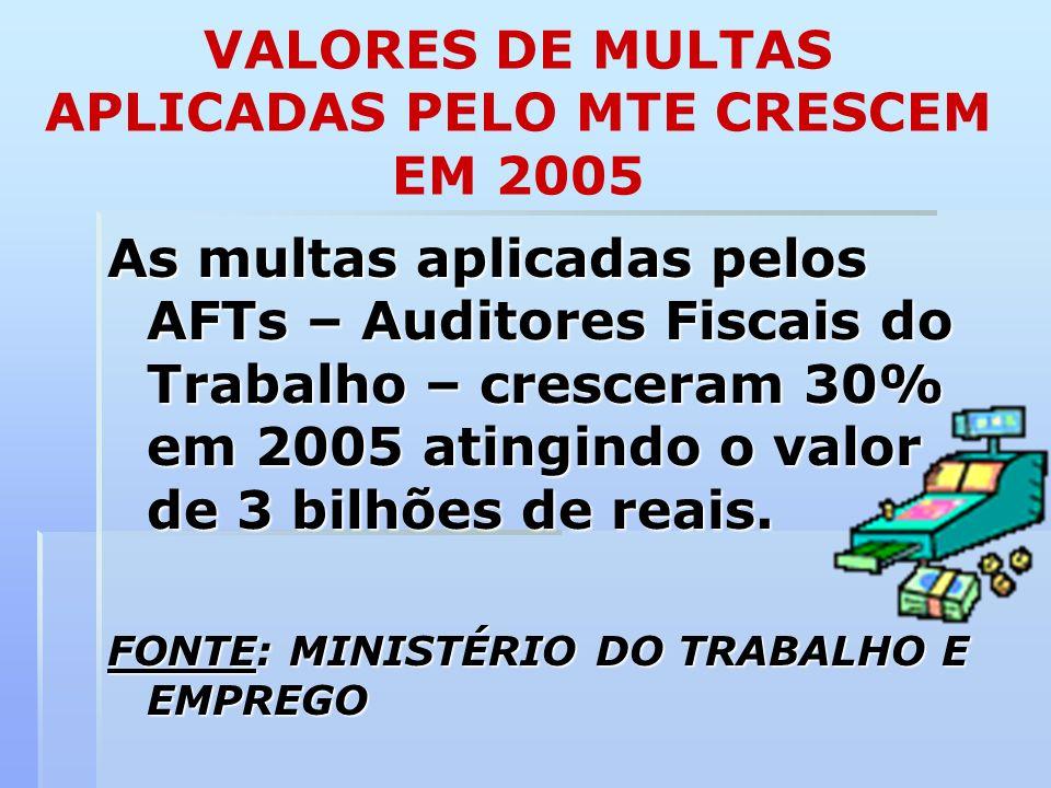 VALORES DE MULTAS APLICADAS PELO MTE CRESCEM EM 2005 As multas aplicadas pelos AFTs – Auditores Fiscais do Trabalho – cresceram 30% em 2005 atingindo