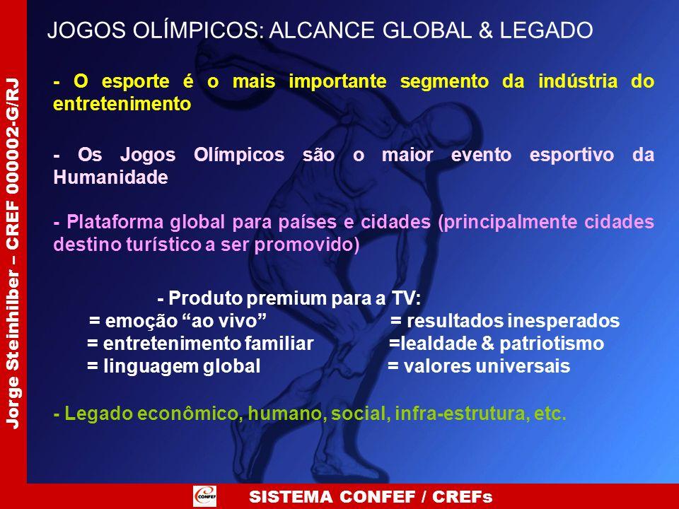 SISTEMA CONFEF / CREFs Jorge Steinhilber – CREF 000002-G/RJ JOGOS OLÍMPICOS: ALCANCE GLOBAL & LEGADO - O esporte é o mais importante segmento da indús