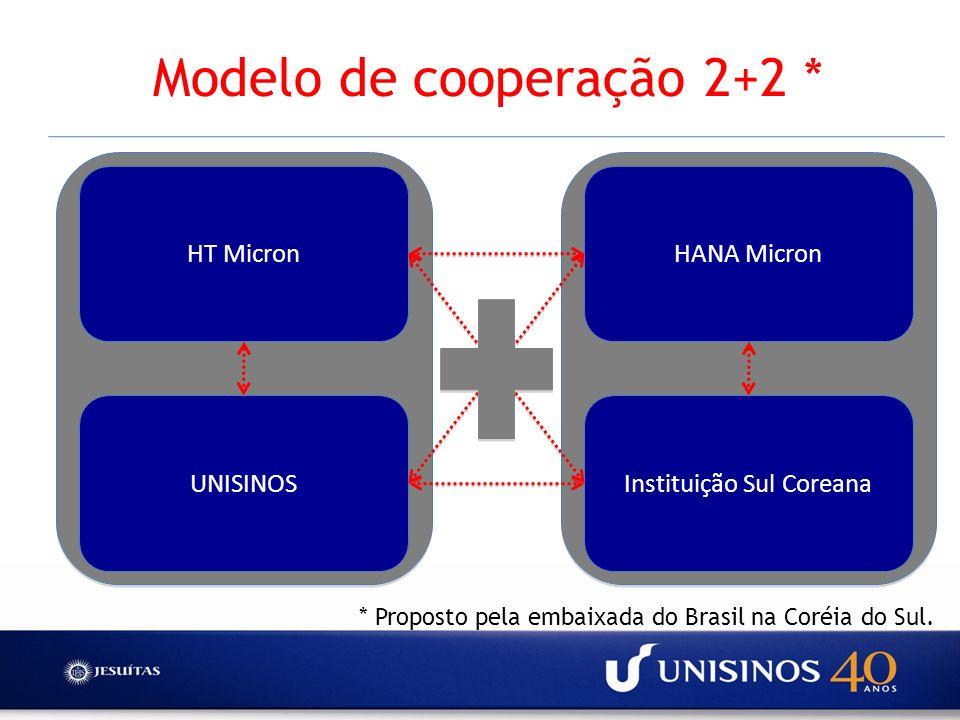 Modelo de cooperação 2+2 * * Proposto pela embaixada do Brasil na Coréia do Sul. HT Micron UNISINOS HANA Micron Instituição Sul Coreana