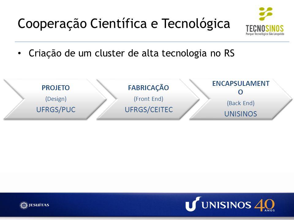 Criação de um cluster de alta tecnologia no RS PROJETO (Design) UFRGS/PUC FABRICAÇÃO (Front End) UFRGS/CEITEC ENCAPSULAMENT O (Back End) UNISINOS Coop