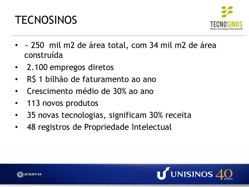 TECNOSINOS ~ 250 mil m2 de área total, com 34 mil m2 de área construída 2.100 empregos diretos R$ 1 bilhão de faturamento ao ano Crescimento médio de