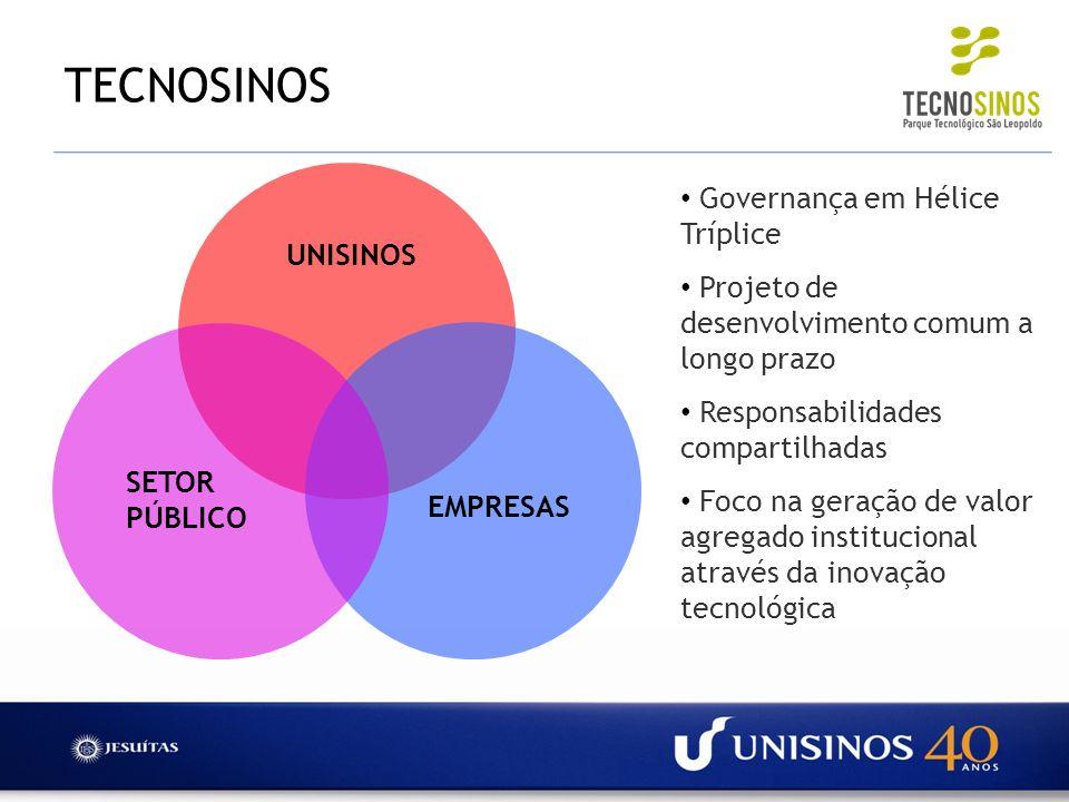 TECNOSINOS UNISINOS EMPRESAS SETOR PÚBLICO Governança em Hélice Tríplice Projeto de desenvolvimento comum a longo prazo Responsabilidades compartilhad