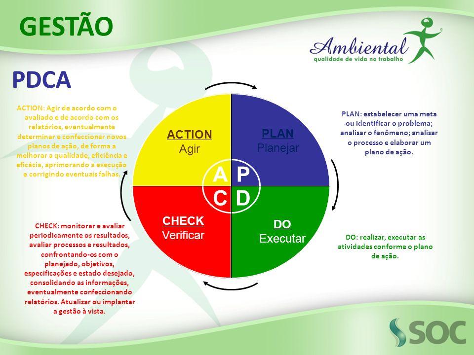 ACTION Agir PLAN Planejar CHECK Verificar DO Executar AP DC PLAN: estabelecer uma meta ou identificar o problema; analisar o fenômeno; analisar o proc