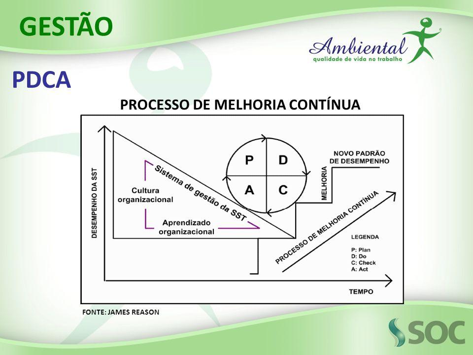 PDCA GESTÃO PROCESSO DE MELHORIA CONTÍNUA FONTE: JAMES REASON