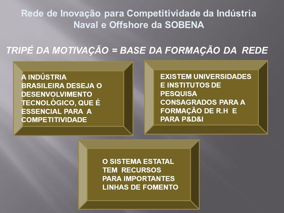 Rede de Inovação para Competitividade da Indústria Naval e Offshore da SOBENA TRIPÉ DA MOTIVAÇÃO = BASE DA FORMAÇÃO DA REDE A INDÚSTRIA BRASILEIRA DES