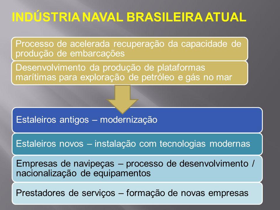 Processo de acelerada recuperação da capacidade de produção de embarcações Desenvolvimento da produção de plataformas marítimas para exploração de pet