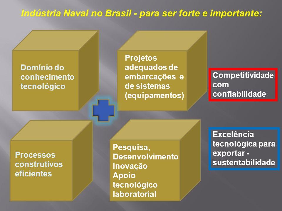 Capacitação em Projeto do Navio Construção Naval com Qualidade, Prazos e Custos Competitivos Capacitação em Gestão de Operações Capacitação em Gestão de Suprimentos SETOR NAVAL: ESPAÇO PARA INOVAÇÃO