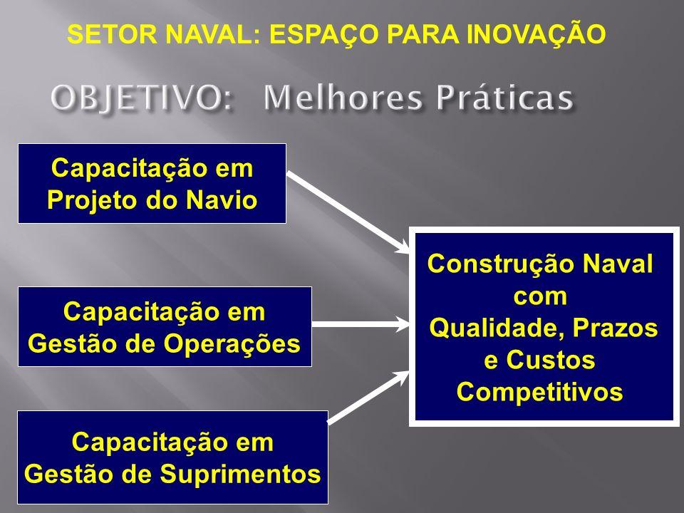 Capacitação em Projeto do Navio Construção Naval com Qualidade, Prazos e Custos Competitivos Capacitação em Gestão de Operações Capacitação em Gestão