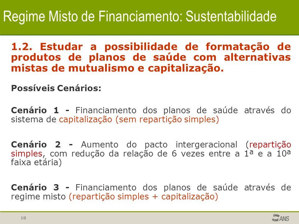 10 Regime Misto de Financiamento: Sustentabilidade 1.2. Estudar a possibilidade de formatação de produtos de planos de saúde com alternativas mistas d