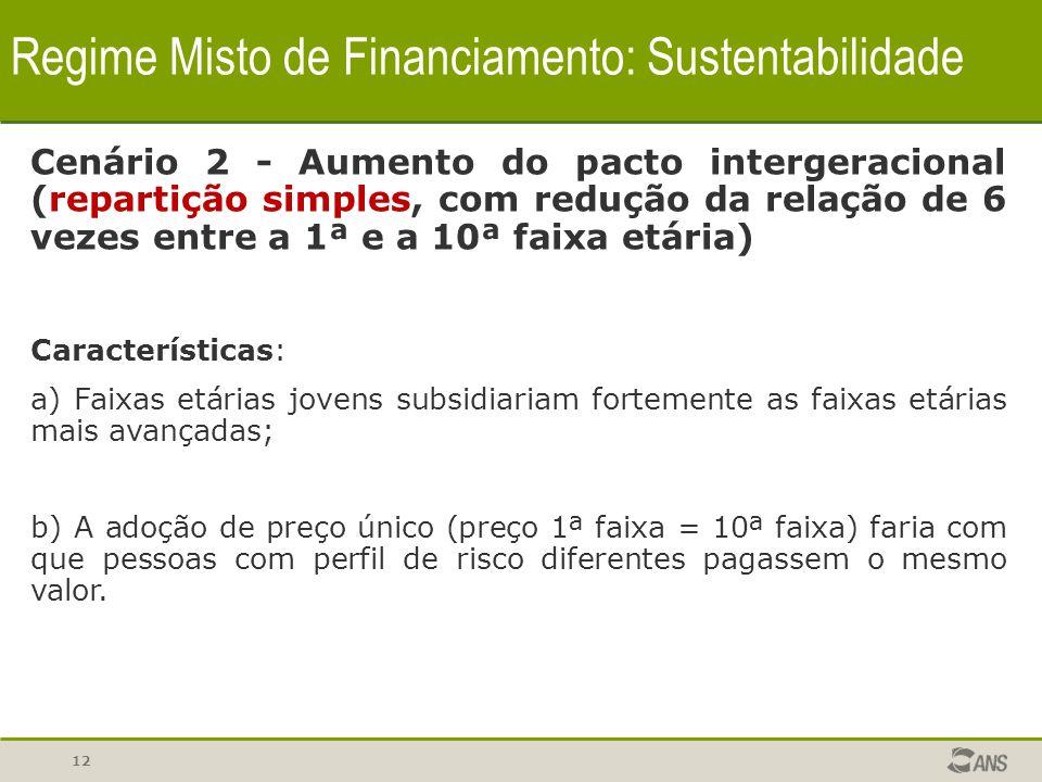 12 Regime Misto de Financiamento: Sustentabilidade Cenário 2 - Aumento do pacto intergeracional (repartição simples, com redução da relação de 6 vezes