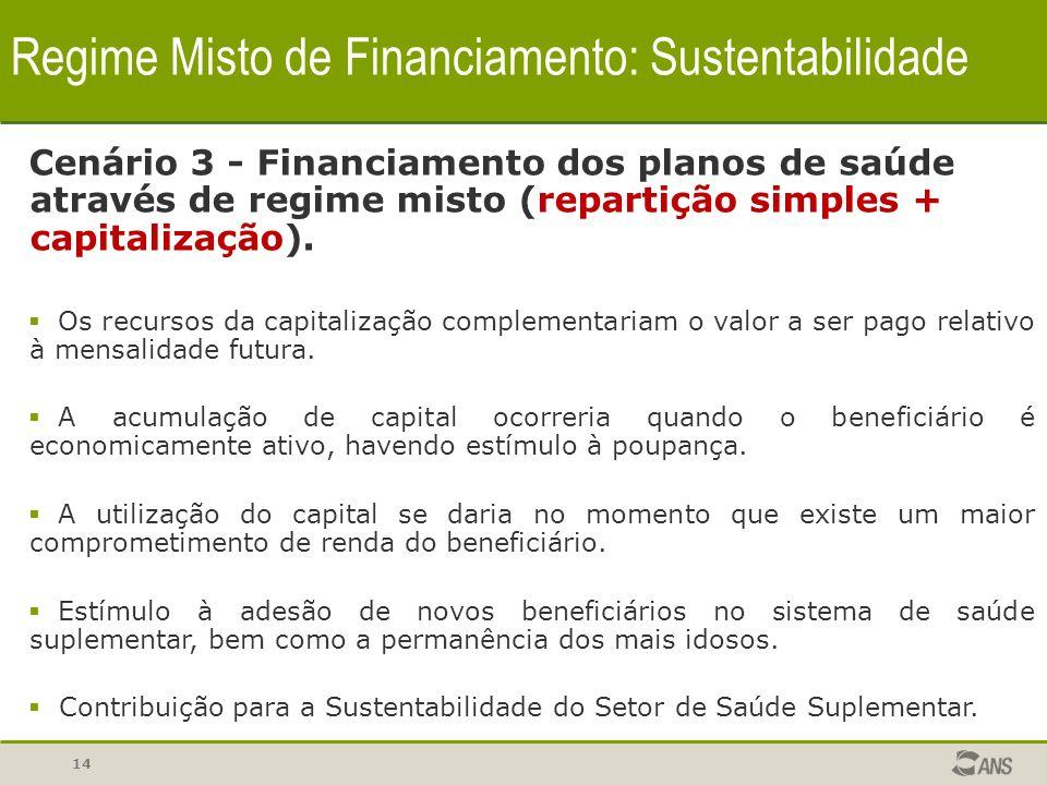 14 Regime Misto de Financiamento: Sustentabilidade Cenário 3 - Financiamento dos planos de saúde através de regime misto (repartição simples + capital