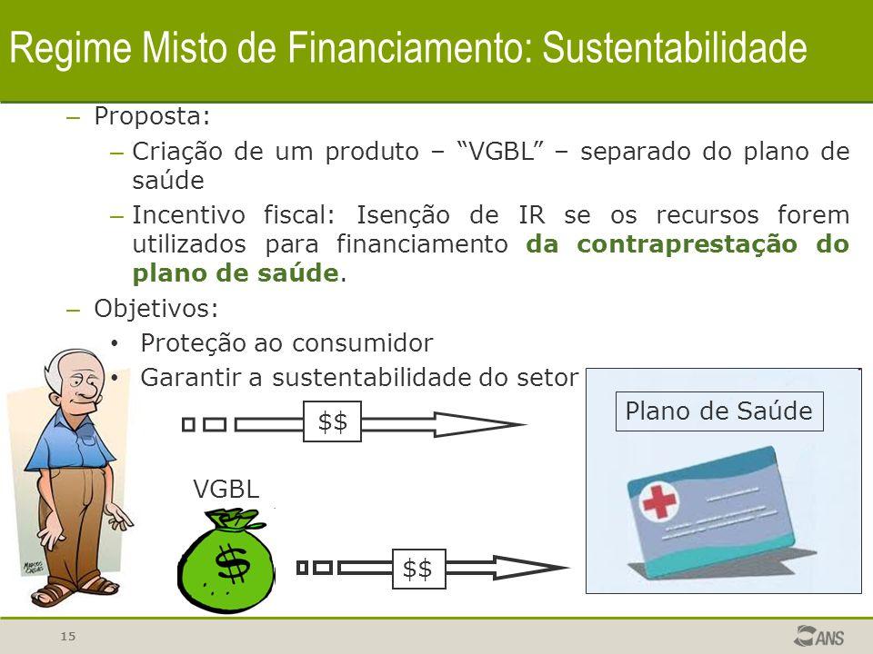 15 Regime Misto de Financiamento: Sustentabilidade – Proposta: – Criação de um produto – VGBL – separado do plano de saúde – Incentivo fiscal: Isenção