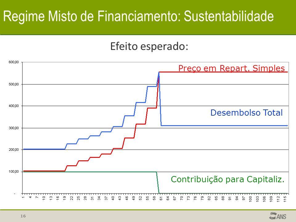 16 Regime Misto de Financiamento: Sustentabilidade Efeito esperado: Contribuição para Capitaliz. Desembolso Total Preço em Repart. Simples
