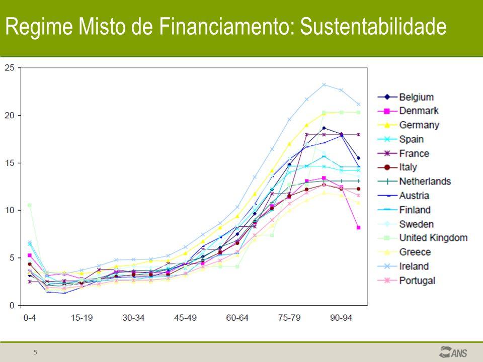 16 Regime Misto de Financiamento: Sustentabilidade Efeito esperado: Contribuição para Capitaliz.