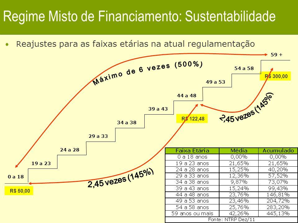 7 Regime Misto de Financiamento: Sustentabilidade Impacto do preço do plano individual na renda – Brasil O Impacto na renda média mensal cresce de acordo com a faixa etária, saindo de 7,7% na primeira faixa para 25,1% na última faixa.