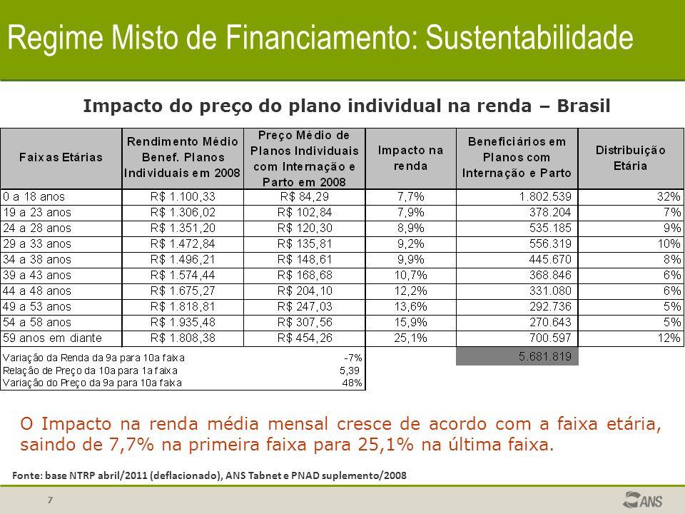 7 Regime Misto de Financiamento: Sustentabilidade Impacto do preço do plano individual na renda – Brasil O Impacto na renda média mensal cresce de aco