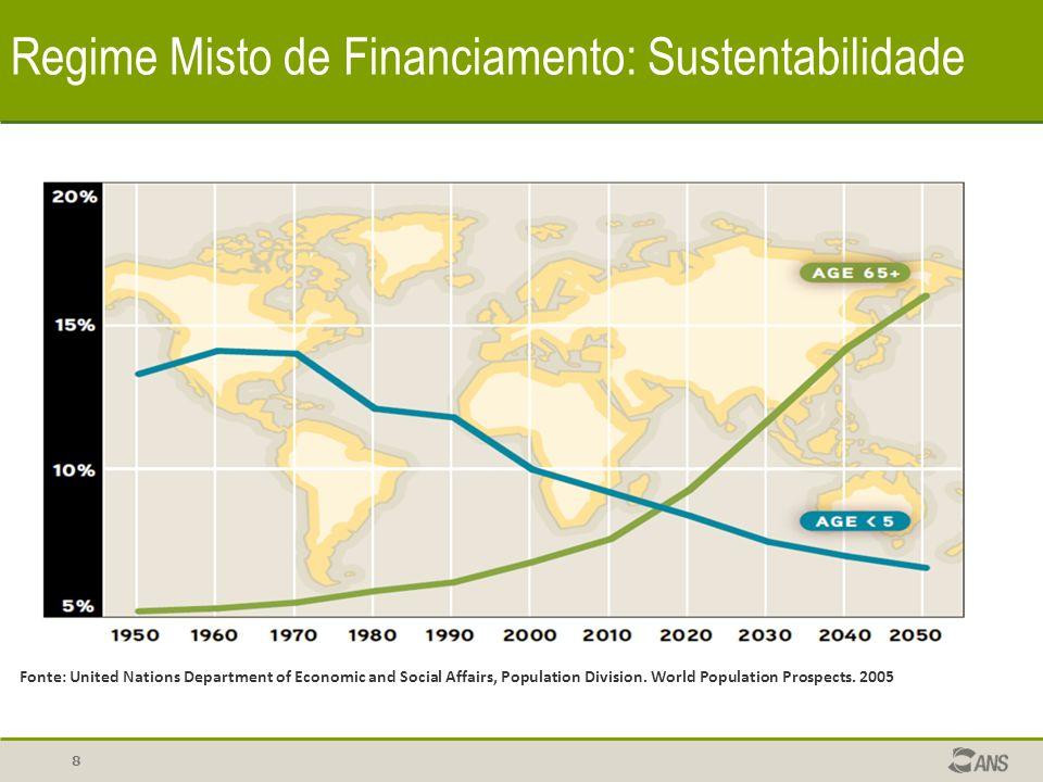 8 Regime Misto de Financiamento: Sustentabilidade Fonte: United Nations Department of Economic and Social Affairs, Population Division. World Populati