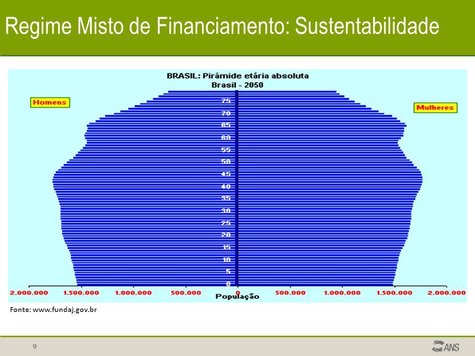 9 Regime Misto de Financiamento: Sustentabilidade Fonte: www.fundaj.gov.br