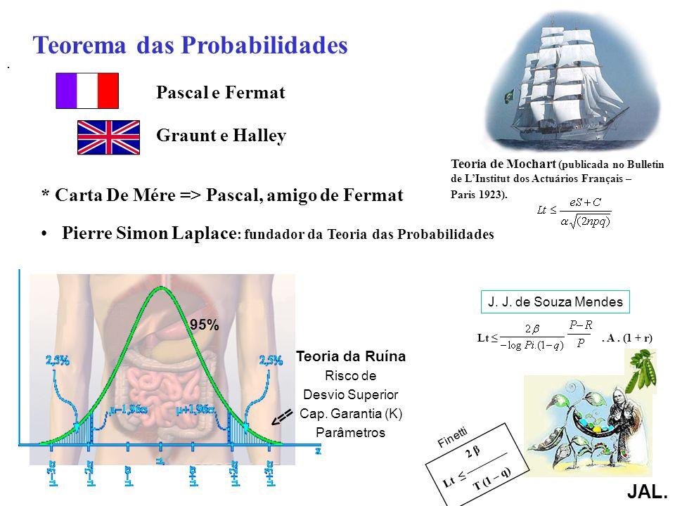Teorema das Probabilidades Pascal e Fermat Graunt e Halley * Carta De Mére => Pascal, amigo de Fermat Pierre Simon Laplace : fundador da Teoria das Probabilidades JAL.