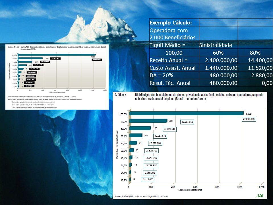 Exemplo Cálculo: Operadora com 2.000 Beneficiários Tiquit Médio =Sinistralidade 100,0060%80% Receita Anual =2.400.000,0014.400,00 Custo Assist.