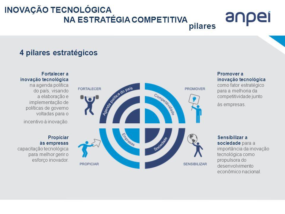 4 pilares estratégicos Fortalecer a inovação tecnológica na agenda política do país, visando a elaboração e implementação de políticas de governo volt