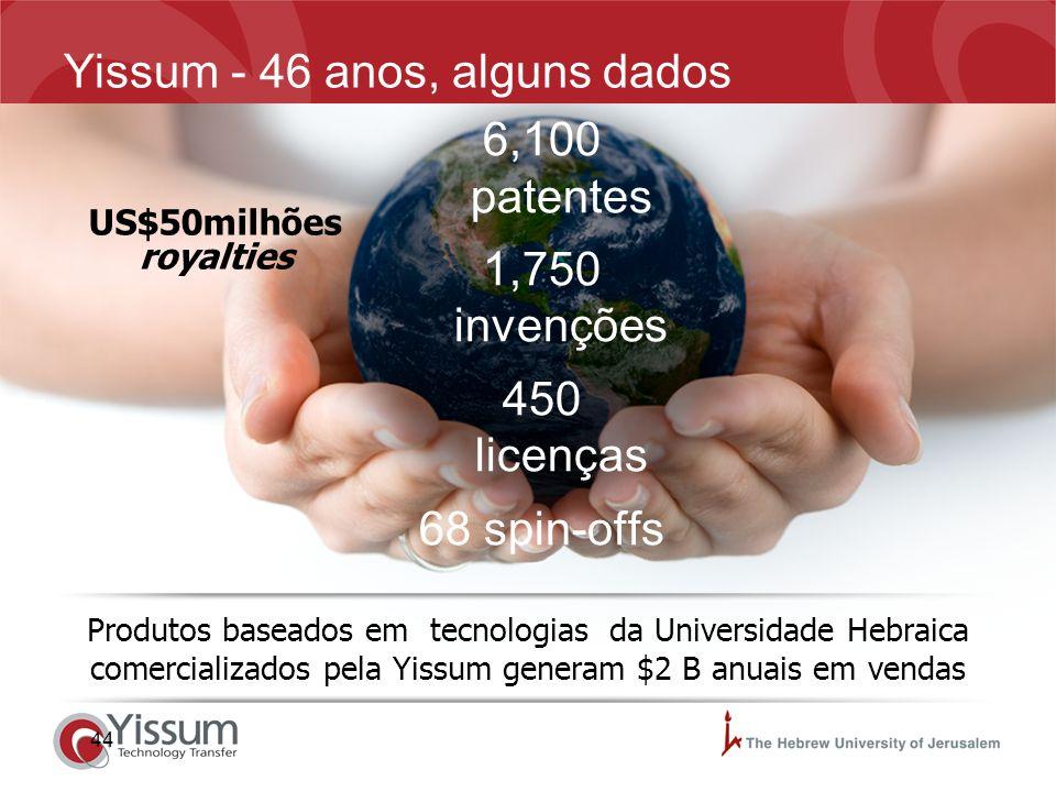 44 Yissum - 46 anos, alguns dados Produtos baseados em tecnologias da Universidade Hebraica comercializados pela Yissum generam $2 B anuais em vendas