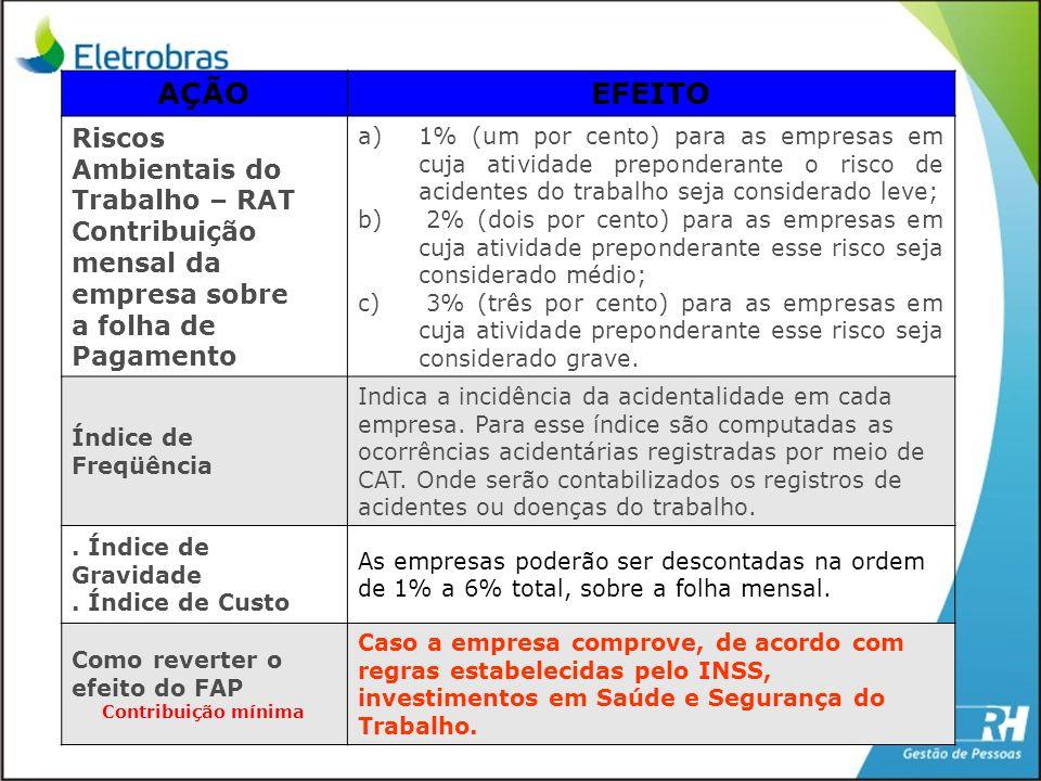 AÇÃOEFEITO Riscos Ambientais do Trabalho – RAT Contribuição mensal da empresa sobre a folha de Pagamento a)1% (um por cento) para as empresas em cuja