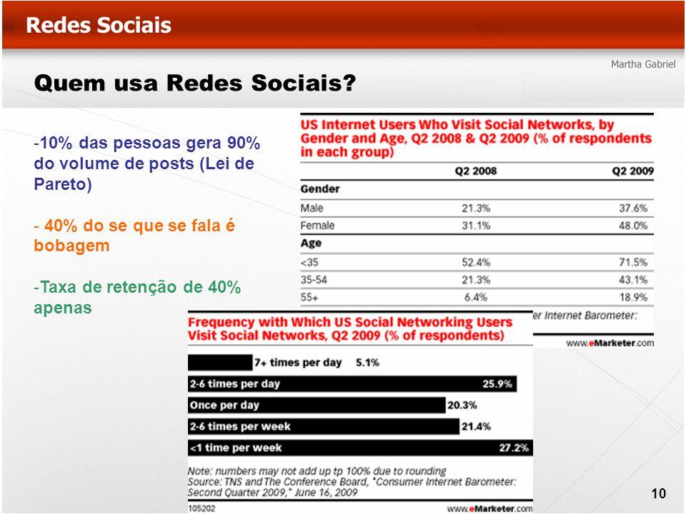 Quem usa Redes Sociais? 10 -10% das pessoas gera 90% do volume de posts (Lei de Pareto) - 40% do se que se fala é bobagem -Taxa de retenção de 40% ape