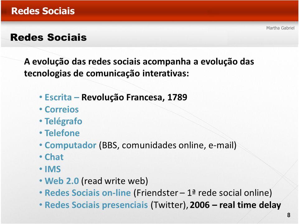A evolução das redes sociais acompanha a evolução das tecnologias de comunicação interativas: Escrita – Revolução Francesa, 1789 Correios Telégrafo Te