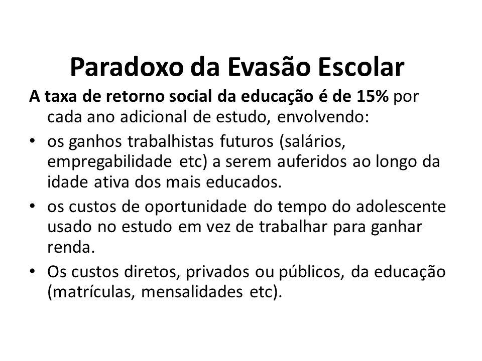 Paradoxo da Evasão Escolar A taxa de retorno social da educação é de 15% por cada ano adicional de estudo, envolvendo: os ganhos trabalhistas futuros