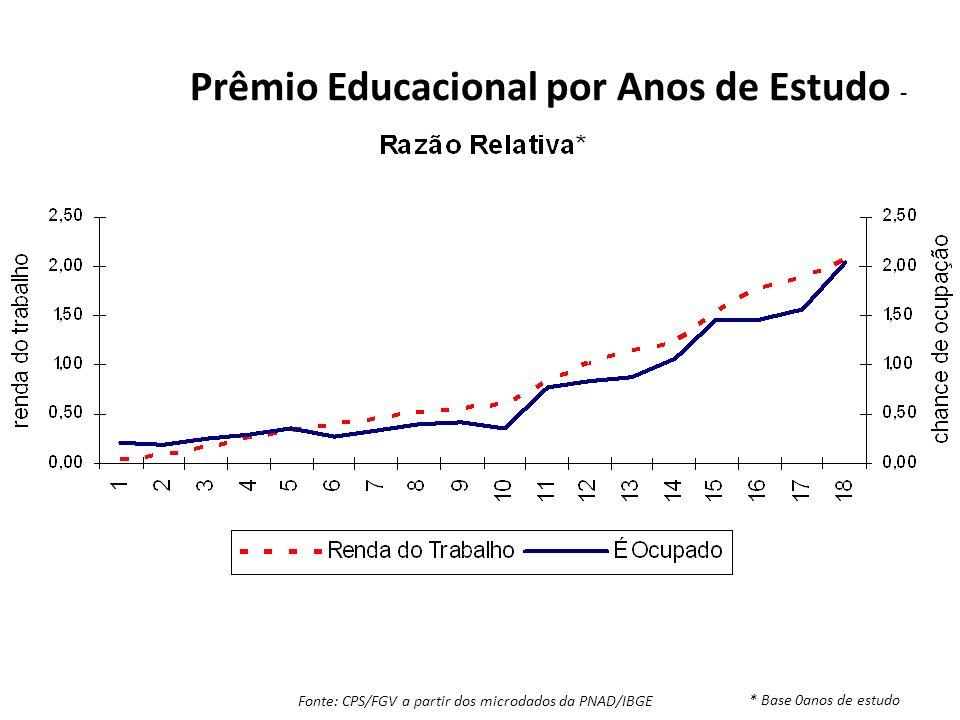 Prêmio Educacional por Anos de Estudo - Fonte: CPS/FGV a partir dos microdados da PNAD/IBGE * Base 0anos de estudo