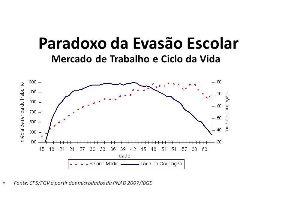 Paradoxo da Evasão Escolar Mercado de Trabalho e Ciclo da Vida Fonte: CPS/FGV a partir dos microdados da PNAD 2007/IBGE Idade