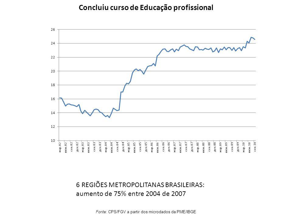 Concluiu curso de Educação profissional Fonte: CPS/FGV a partir dos microdados da PME/IBGE 6 REGIÕES METROPOLITANAS BRASILEIRAS: aumento de 75% entre