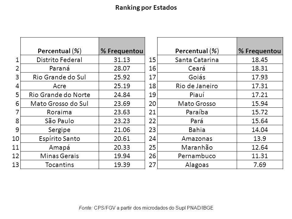 Percentual (%)% FrequentouPercentual (%)% Frequentou 1Distrito Federal31.1315Santa Catarina18.45 2Paraná28.0716Ceará18.31 3Rio Grande do Sul25.9217Goi