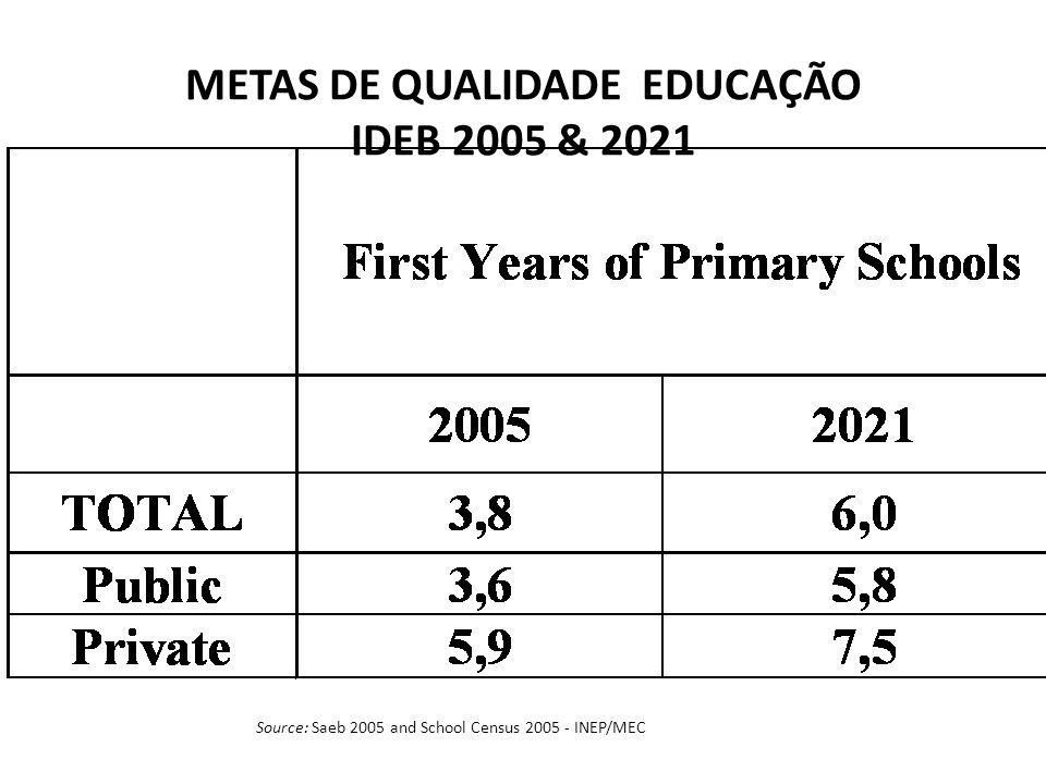 METAS DE QUALIDADE EDUCAÇÃO IDEB 2005 & 2021 Source: Saeb 2005 and School Census 2005 - INEP/MEC