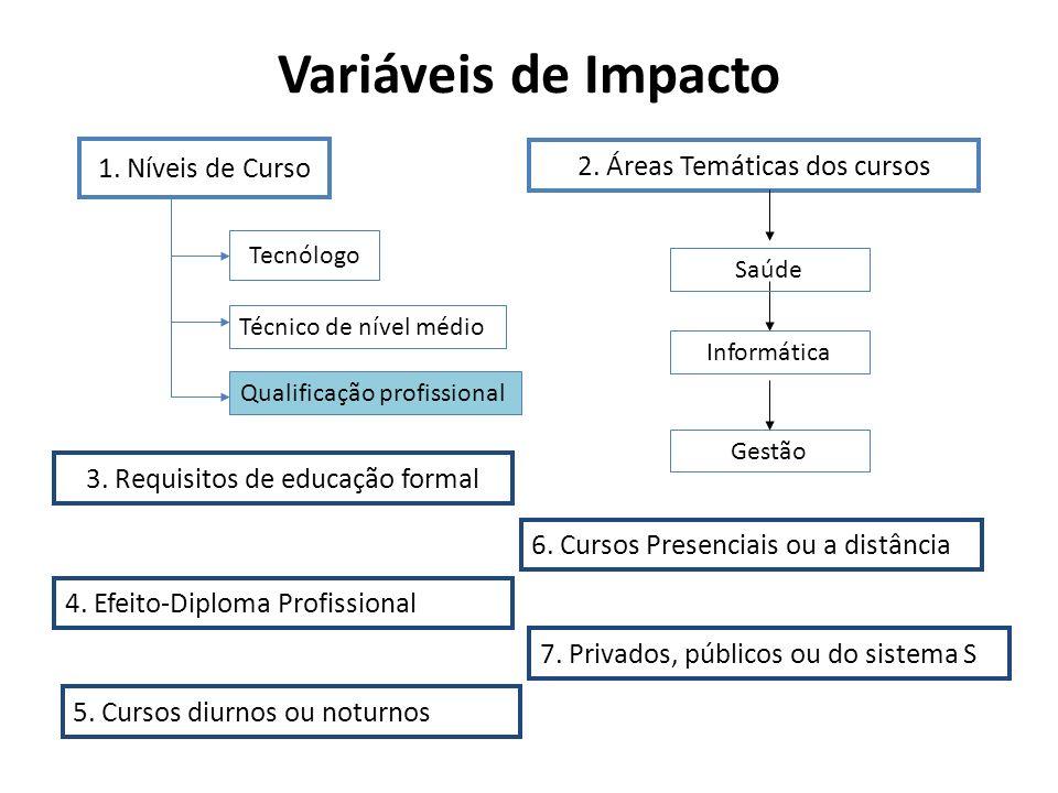 Variáveis de Impacto 1. Níveis de Curso Tecnólogo Técnico de nível médio Qualificação profissional 2. Áreas Temáticas dos cursos Saúde Informática Ges